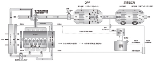 図1 直噴ディーゼルのシステム図