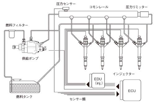 図7 コモンレールのシステム図