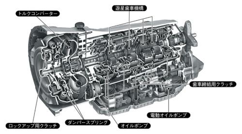 図2 ドイツDaimler社の9速AT「9G-TRONIC」