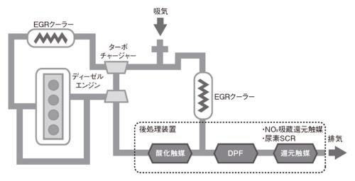 図1 ディーゼルエンジンの後処理装置の構成例