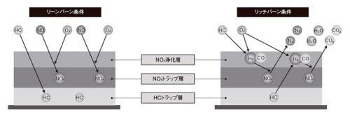 図5 日産のNO<sub>x</sub>吸蔵還元触媒を使った還元の仕組み