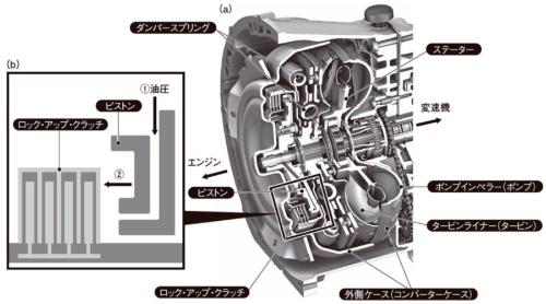 図1 Daimler 社の9速AT「9G-TRONIC」のトルクコンバーター