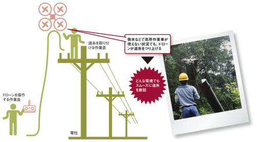 図 関西電力によるドローンを使った電柱への道糸敷設の様子