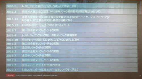 レノボ・ジャパンがこれまでに実施したテレワーク関連の施策