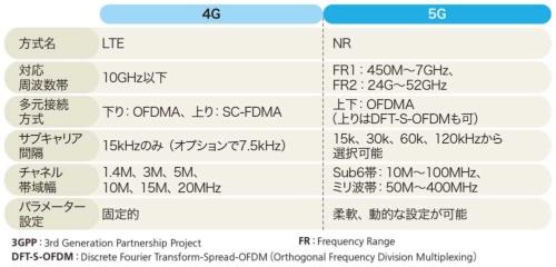 4Gと5Gの無線仕様の比較