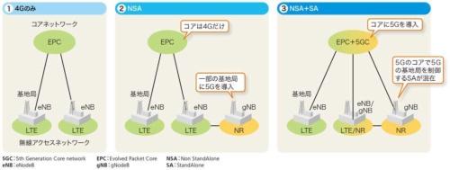 5Gのコアネットワークの導入シナリオ