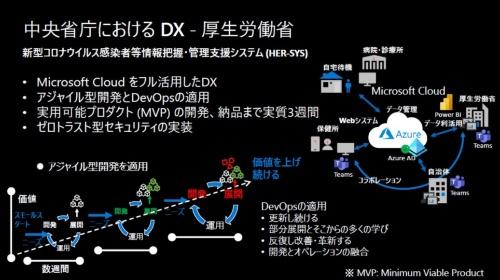 「新型コロナウイルス感染者等情報把握・管理支援システム(HER-SYS)」の開発
