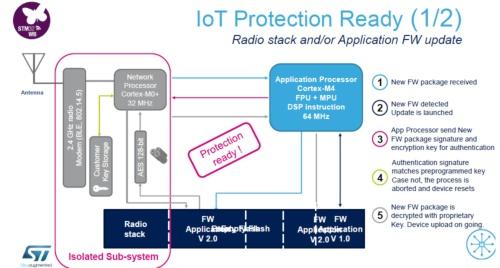 無線通信サブシステムを独立させている。STMicroelectronicsのスライド