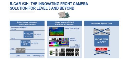 新製品(左図の一番上)の性能は既存製品(左図の中央)の約5倍。ルネサスのスライド