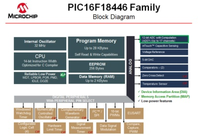 PIC16F18446の機能ブロック図。Microchipのスライド。