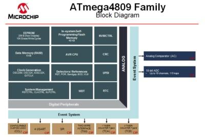 ATmega4809の機能ブロック図。Microchipのスライド。