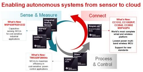 「接続(connect)」、「センシングと測定(Sense & Measure)」、「演算と制御(Process & Control)」の3つすべてで新製品を発表。TIのスライド