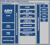 車載用途に向けたUSB Type-C/USB PD制御IC
