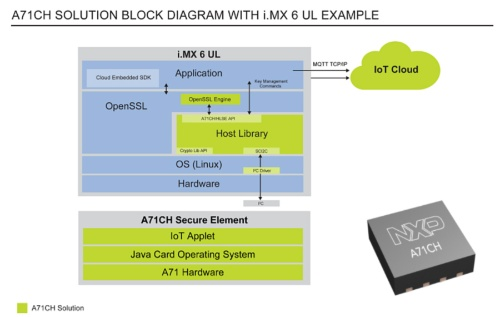 セキュアーエレメントIC「A71CH」の応用回路の機能ブロック図。右下はパッケージ写真。