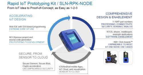 開発キットの「Rapid IoT Prototyping Kit」の概要。