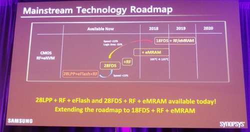 SamsungのFD-SOIプロセスのロードマップ。同社のスライド