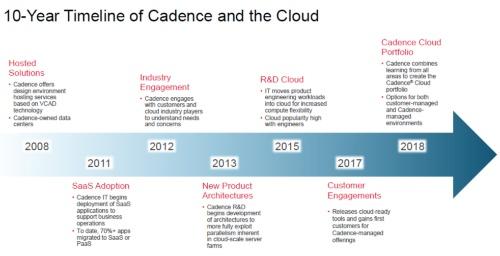 クラウドの利用履歴は長いという。Cadenceのスライド