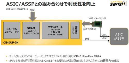 メインのIC(図中右端のASIC/ASSP)から常時オン処理(この図ではニューラルネットワークを利用した処理)をFPGA(iCE40 UltraPlus)にオフロードして、システム全体の消費電力を抑える。ラティスのスライド