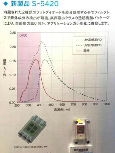 小型・薄型の紫外線センサー