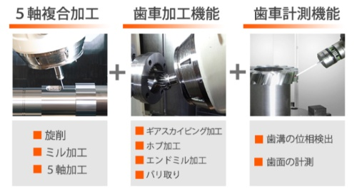 図3  INTEGREX AGシリーズでは5軸加工機能に、歯車加工機能と歯車計測機能を融合した。