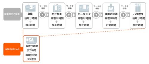 図4  各種加工や計測を1台でまかなうので、生産リードタイムの大幅な短縮を図ることができる。