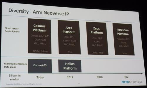 「Neoverse」ブランドの下、実装するプロセスごとにプラットフォーム(IPコア群)を用意していく。Armのスライド