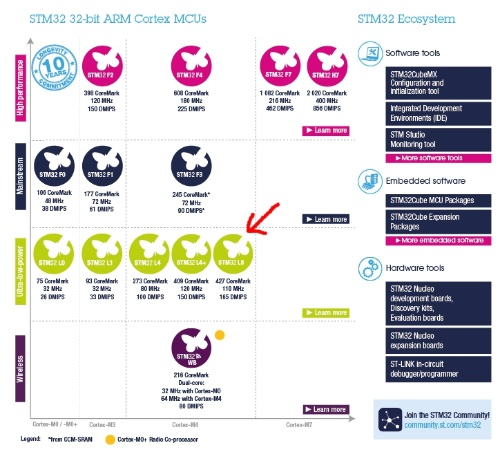 STM32の中における新製品STM32L5シリーズの位置づけ。赤矢印の先端がSTM32L5シリーズ。STMicroの図