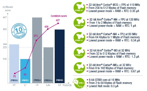 STM32Lシリーズの性能比較。STMicroの図