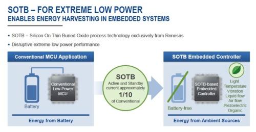 既存の低電力マイコン(左)と今回の「R7F0E」(右)の違い。ルネサスのスライド