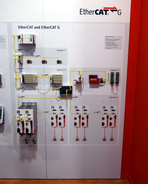 EtherCATとEtherCAT Gを組み合わせた例