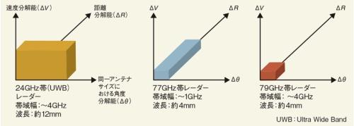 図4 分解能に優れる79GHz帯のミリ波レーダー。図の直方体が小さいほど分解能の値が小さく高精度