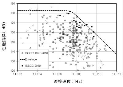 ISSCCで発表されてきたA-D変換器の性能推移。筆者が作図