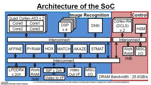 Visconti 5の機能ブロック図。青い色が敷かれた画像認識部(PI)と、赤い色が敷かれた制御部(SI)の2つの部分からなる(出典:東芝デバイス&ストレージのISSCC 2019講演スライド(講演番号7.2))
