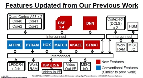 Visconti 5で新規追加したのは、独自開発した4種のアクセラレーターと4個の市販DSPコア。いずれも赤い色のボックス。青い色のボックスはVisconti 4にも集積されているアクセラレーター(出典:東芝デバイス&ストレージのISSCC 2019講演スライド(講演番号7.2))