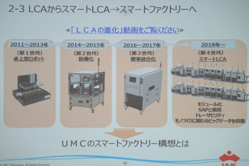 LCA(Low Cost Automation)の進化