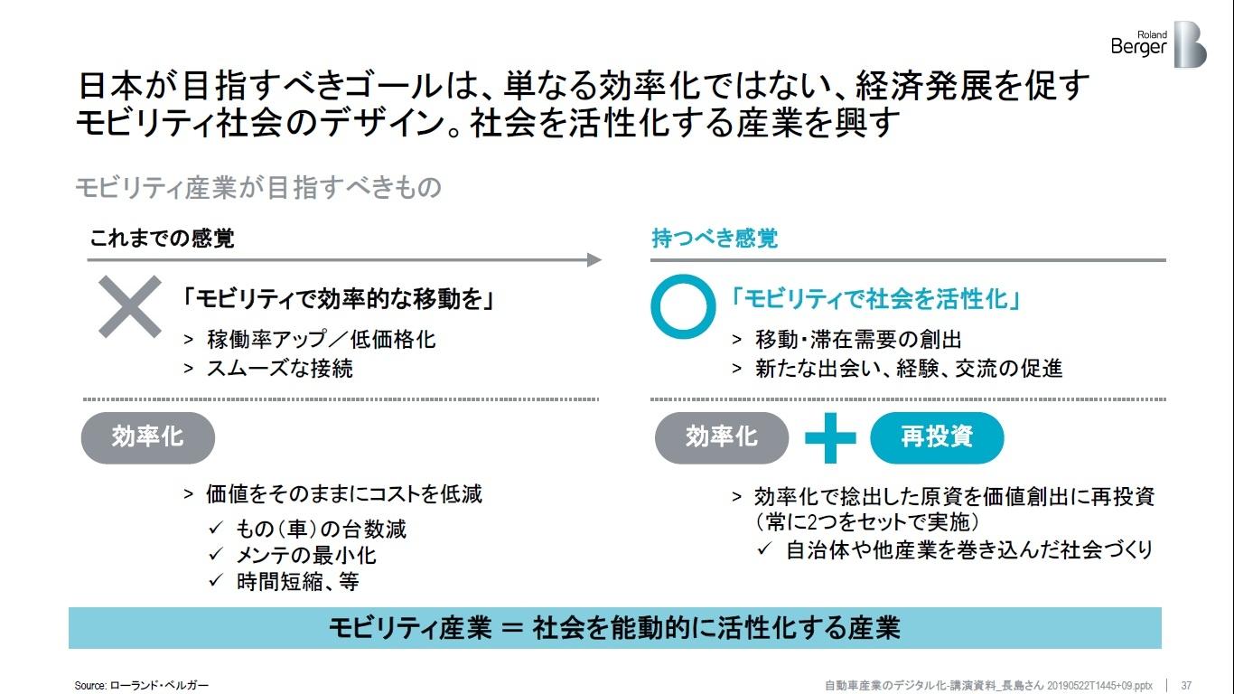 図 日本が目指すべきゴール (出所:ローランド・ベルガー)