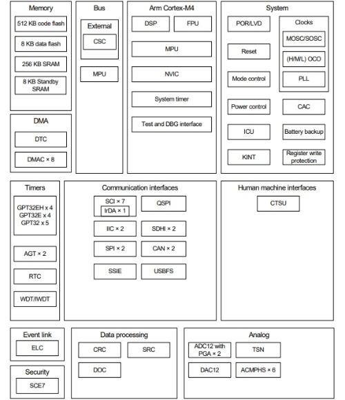 新製品の機能ブロック図。ルネサスの図