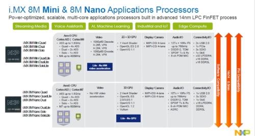 昨年発表のi.MX 8M Mini(上側)と今回発表のi.MX 8M Nano(下側)の品種展開と主な仕様。NXPのスライド