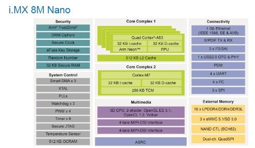i.MX 8M Nanoの機能ブロック図。NXPのスライド