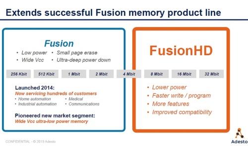 FusionからFusionHDへ。Adestoのスライド