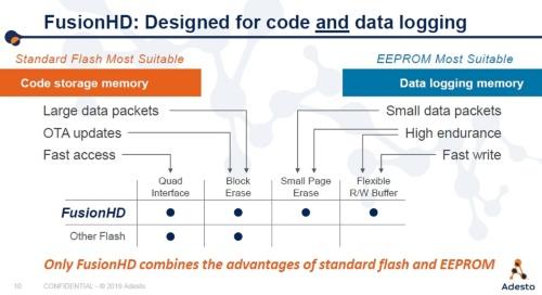 プログラムコードにもデータにも適用可能。Adestoのスライド