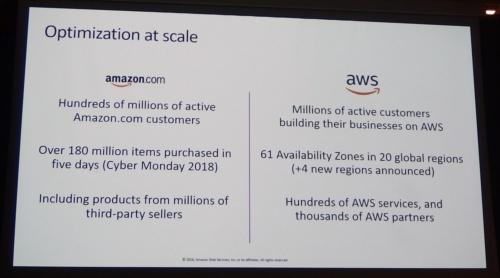 Amazon.comとAWSの事業規模の例。AWSのスライド