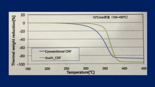 図2 CNFの耐熱性を示すTGAの評価