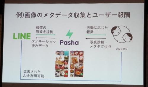 LINEが「LINE Token Economy」向けに提供する画像検索アプリ「LINE Pasha」では、利用者が画像データなどを登録することでトークンを得られる