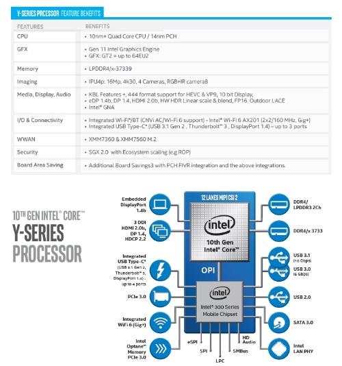 Y-Seriesの概要。Intelの資料