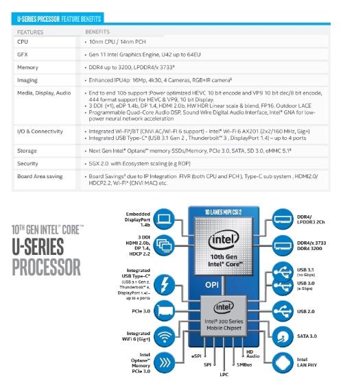 U-Seriesの概要。Intelの資料