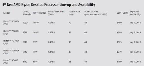 デスクトップPC向け第3世代Ryzenファミリー製品の主な仕様。AMDの表
