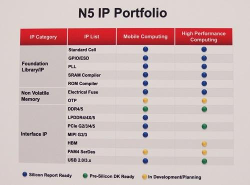 N5向けライブラリーの整備状況。TSMCのサインボード