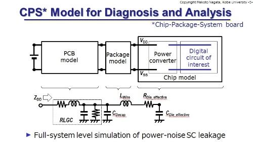 チップ、パッケージ、ボードのすべてを含むCPSモデル。神戸大学のスライド