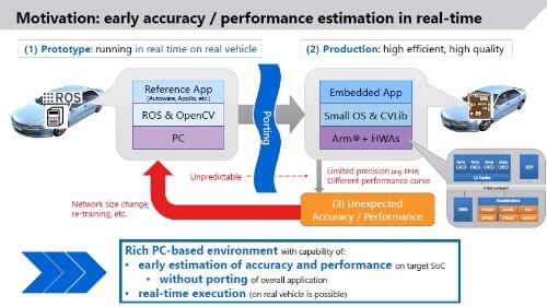機能豊富なPC上の開発環境(左)ではリアルタイム処理性能の見積もりは難しかった。このため、アプリケーションができた後で実機(試作SoCや前世代SoC)にポーティングして、リアルタイム処理性能を確かめていた(右)。東芝デバイス&ストレージのスライド